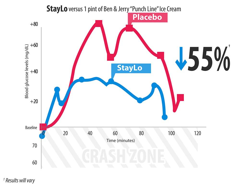 StayLo lowers Ben & Jerry's by up to 55%