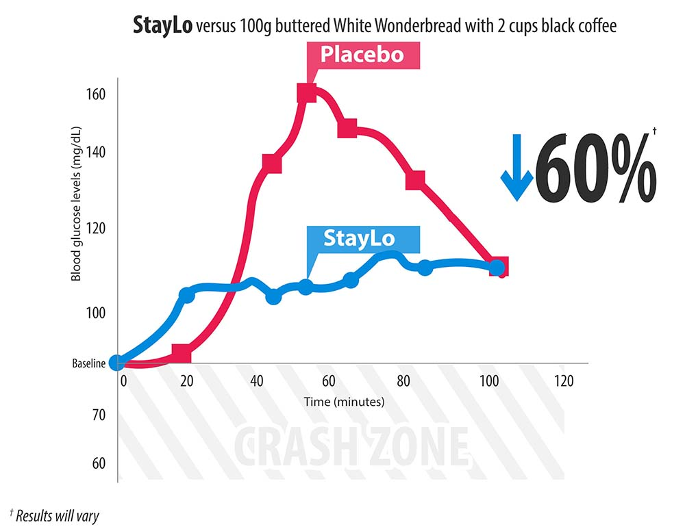 StayLo lowers Wonderbread by up to 60%